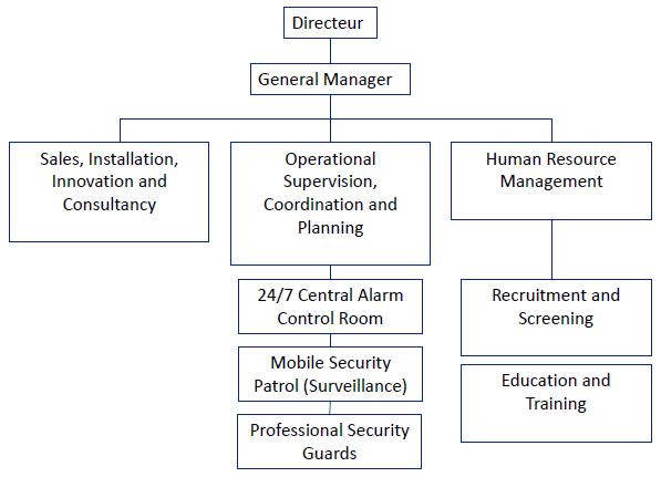 Organigram Securitas